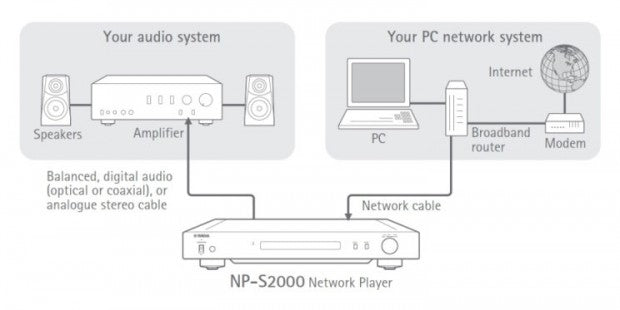 Yamaha NP-S2000 network player diagram