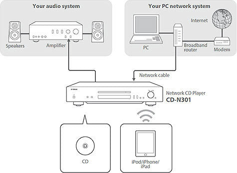 CD-N301 connections