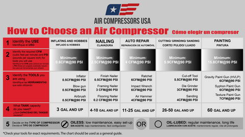 How To Select The Best Air Compressor - A Buyer's Guide