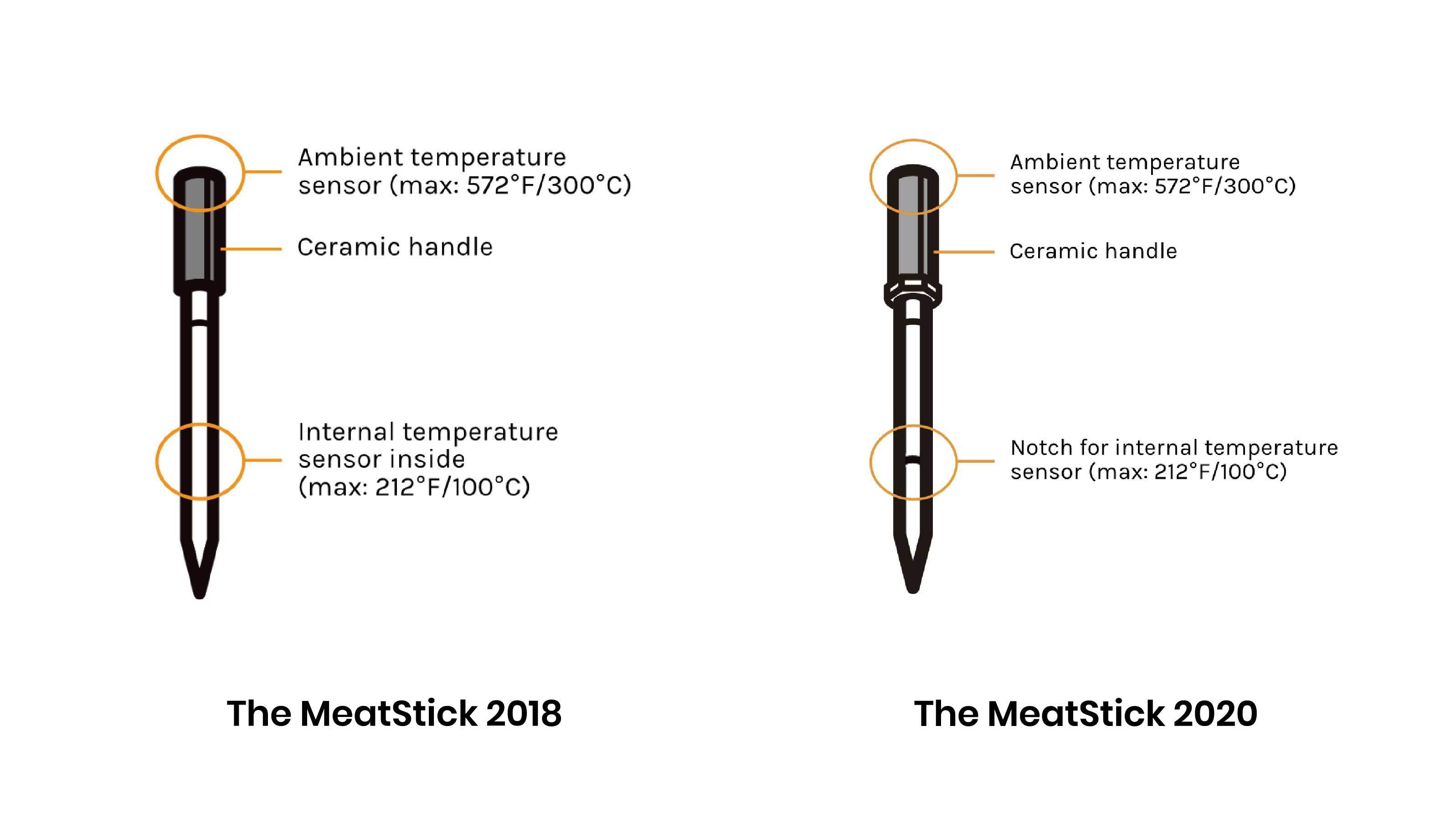 The Anatomy of  The MeatStick 2018 vs 2020