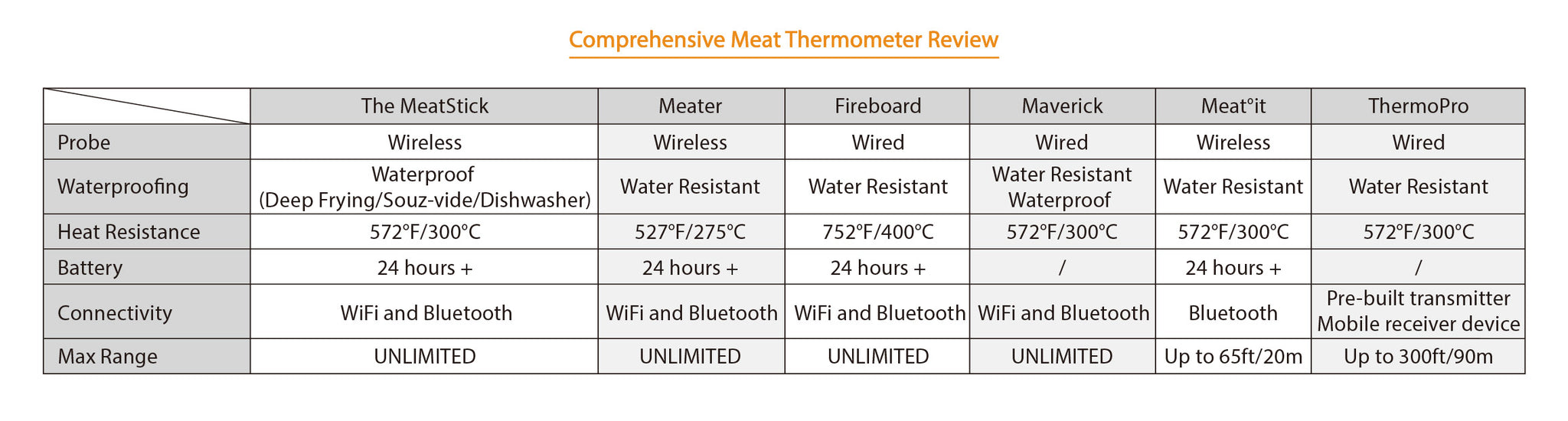 Meat Thermometer Review