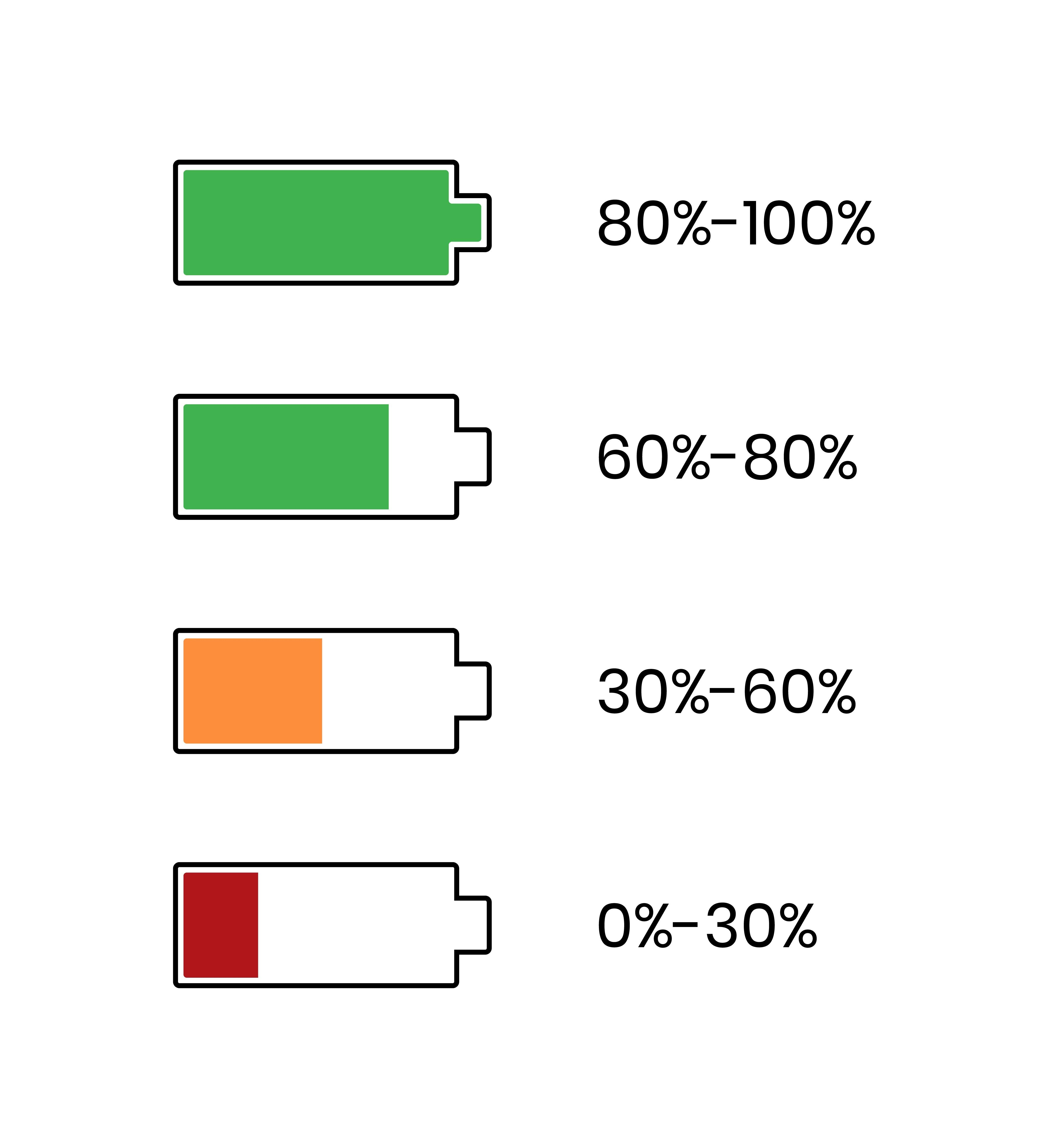 The MeatStick Battery Level