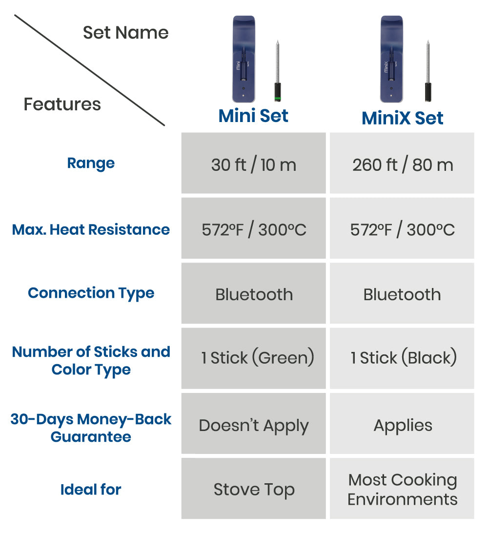 Mini by TMS Comparison Chart