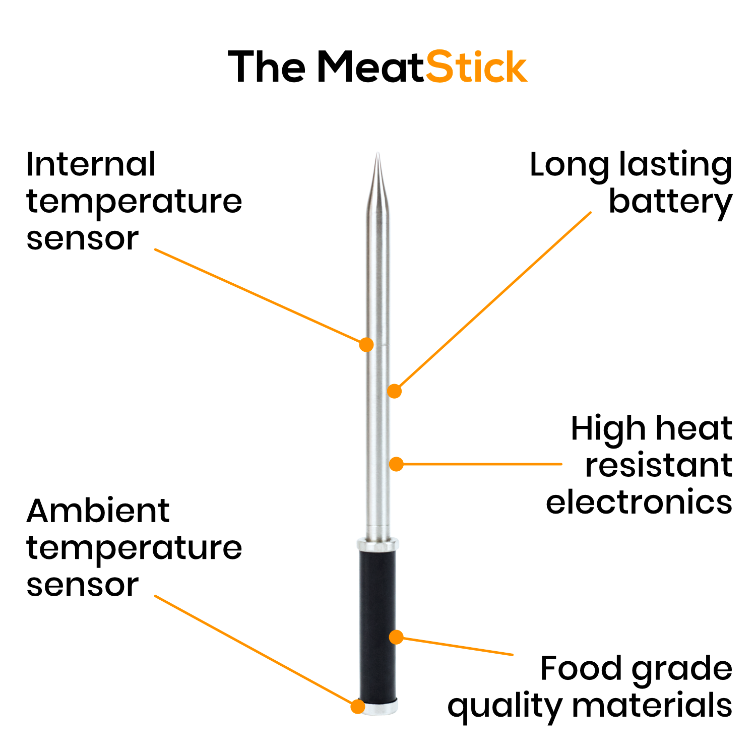 The Components of The All New Meatstick Horizontal