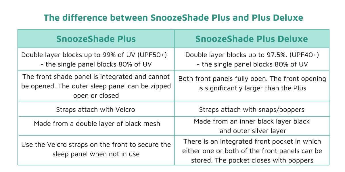 Difference between SnoozeShade Plus and Plus Deluxe
