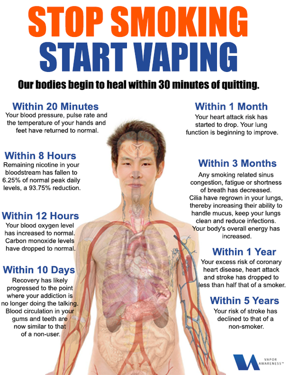 Primary care health practitioners should support the use of e-cigarettes as an aid to stop smoking