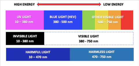 Blue Light Blocking Glasses-Sublime Blue Blockers-Harmful and Harmless Light