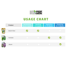 Load image into Gallery viewer, Organic Seed and Root Starter Kit Perfect for Germination and Cloning (250g)