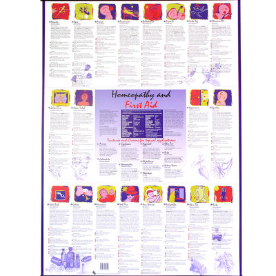 Poster - Homeopathy & First Aid (laminated with hangers)