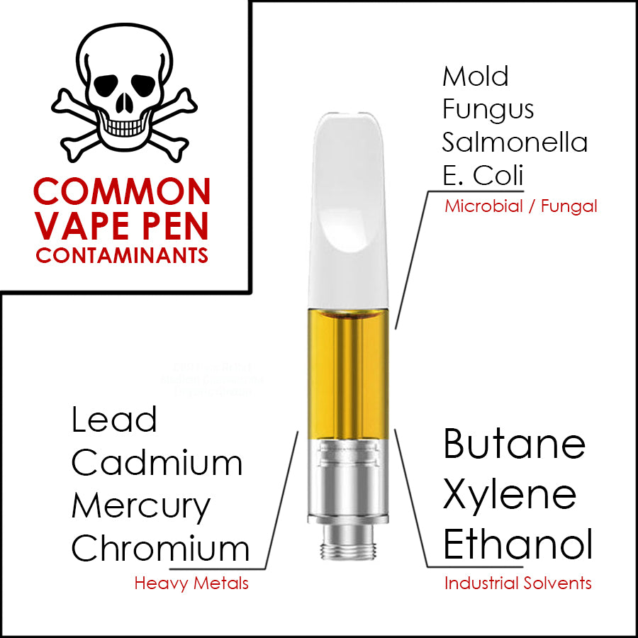 Most Common Toxins Found in Vape Cartridges