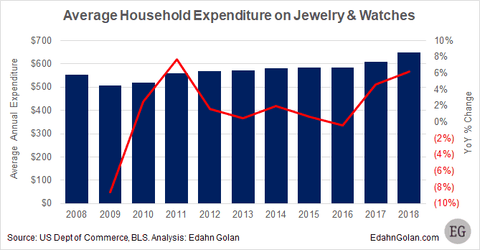 Average Jewelry Purchases Per Year | BrilliantGifts.com
