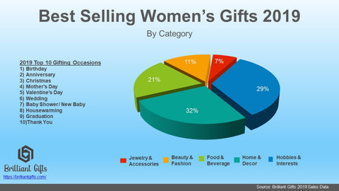 Best Selling Women's Gifts Infographic | BrilliantGifts.com