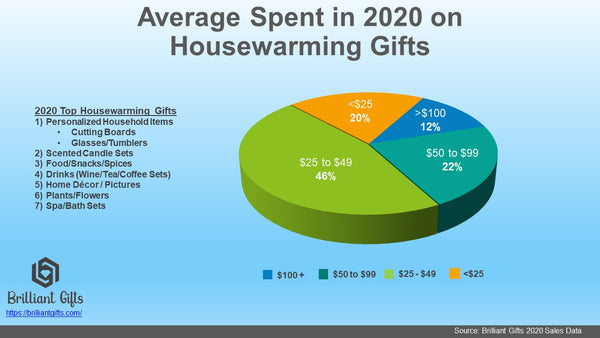 How Much Should I Spend on a Housewarming Gift | BrilliantGifts.com
