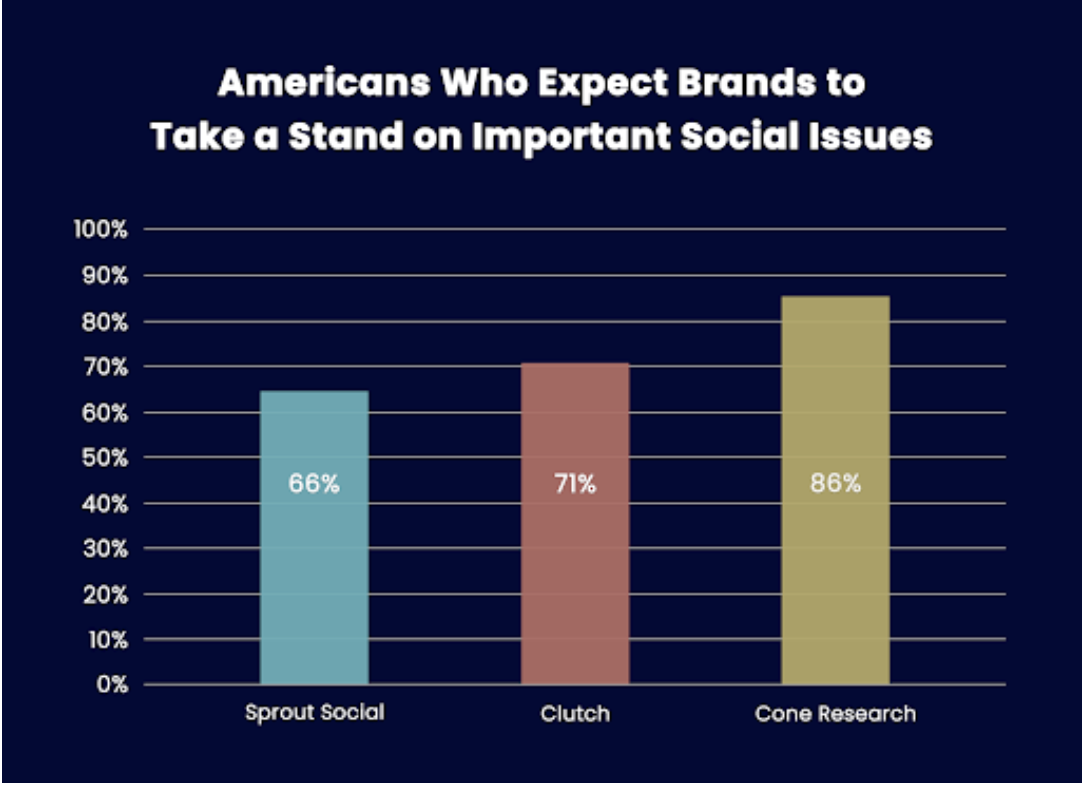 Bar Graph Showing Consumer Survey Results from Sprout Social, Clutch, and Cone Research