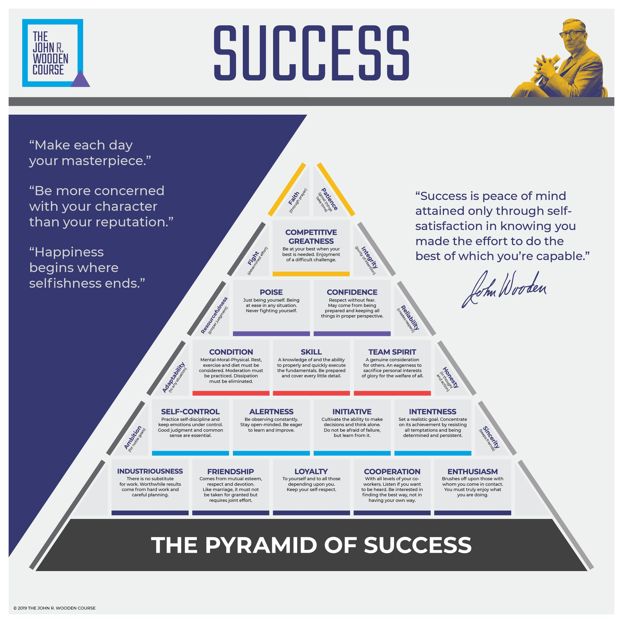 picture relating to John Wooden Pyramid of Success Printable named The John R. Picket Class Pyramid Of Results Fathead Wall Impression