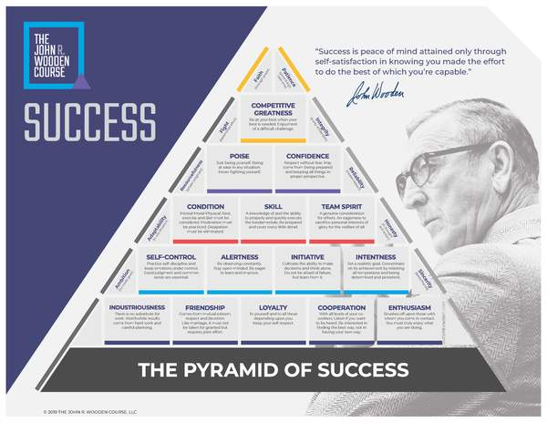 Pyramid of Success Laminate