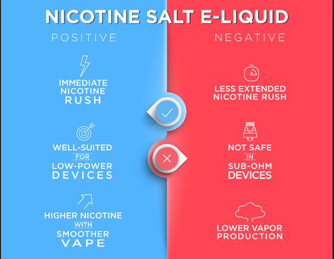 Nicotine Salt Pods - Positive and Negative