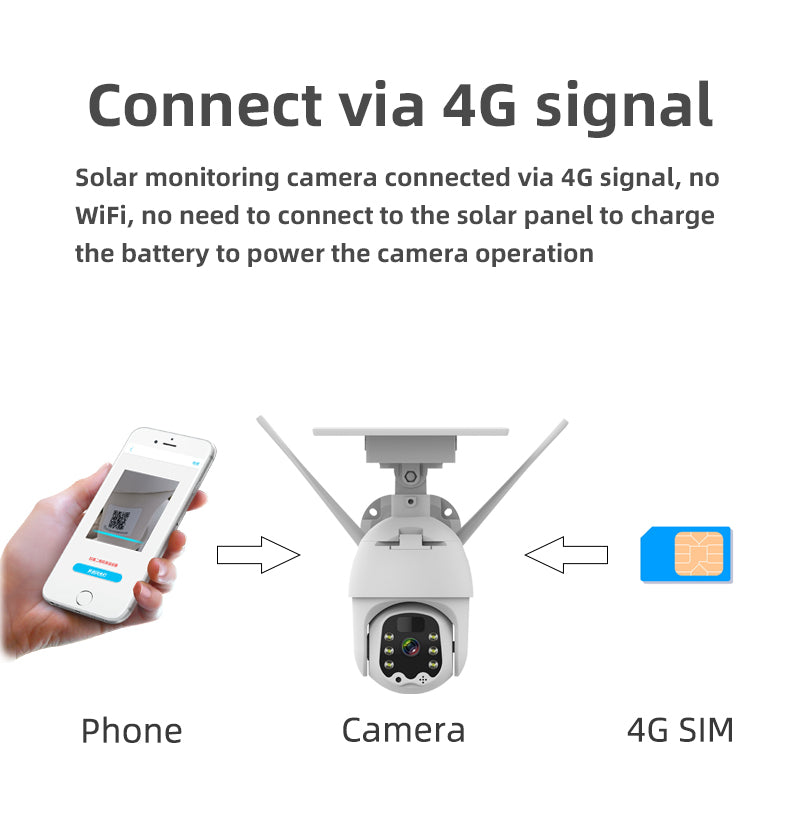 4G Alarm Intelligent Solar PTZ Dome Camera with Mobile APP 1080P HD Live Video Moitoring Cloud & Local Storage IP65 Waterproof
