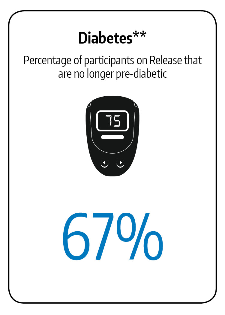 In a GOLO trial, sixty-seven percent of particpants are no longer pre-diabetichttps://cdn.shopify.com/s/files/1/0080/6148/5119/files/heart_disease_v3.jpg