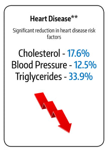 In a GOLO trial, participants had significant reductions in disease risk factors like lower cholesterol, blood pressure and triglycerides