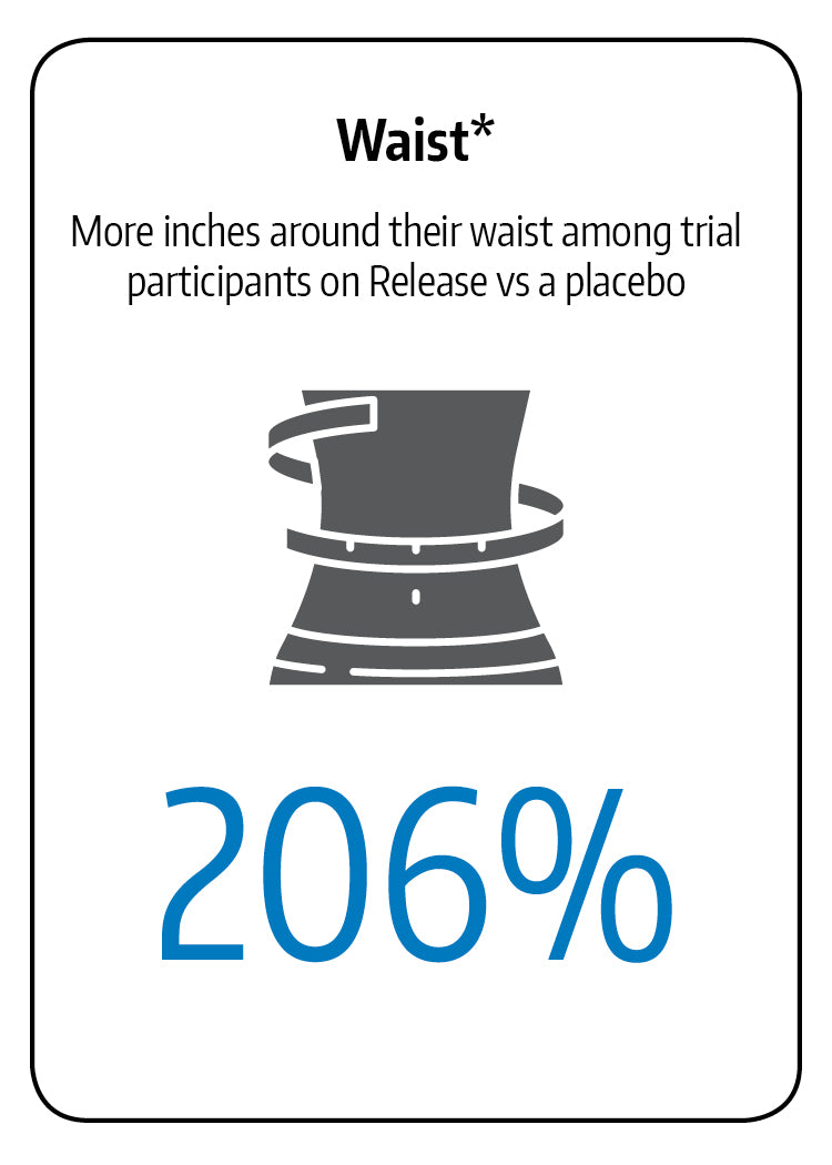 Release users lost 209 percent more inches than placebo