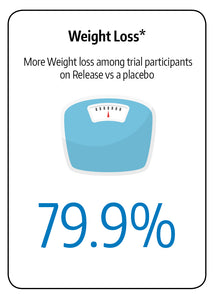 In a GOLO trial, participants lost seventy-nine percent more weight with Release than those taking a placebo