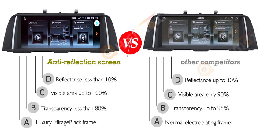 anti-reflection screen offer better quality pictures and videos