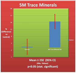 5M Trace Minerals Validation Chart