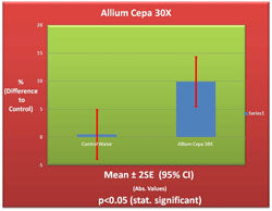 Allium Cepa 30X Germination Chart