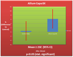 Allium Cepa 8X Germination Chart