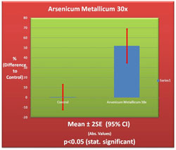 Arsenicum Metallicum 30X Germination Chart