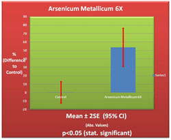 Arsenicum Metallicum 6X Germination Chart