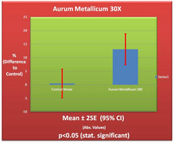 Aurum Metallicum 30X Germination Chart