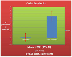 Carbo Betulae 6X Germination Chart