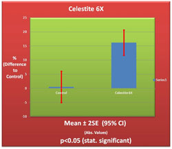 Celestite 6X Germination Chart