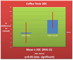 Coffea Tosta 30X Germination Chart