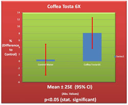 Coffea Tosta 6X Germination Chart