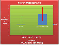 Cuprum Metallicum 30X Germination Chart