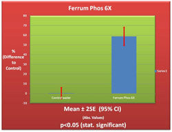 Ferrum Phos 6X Germination Chart