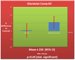 Glandular Comp 6X Germination Chart