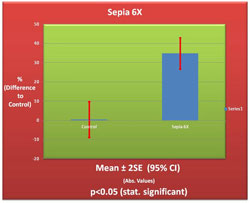 Sepia 6X Germination Chart
