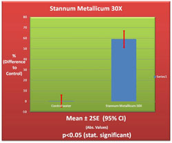 Stannum Metallicum 30X Germination Chart