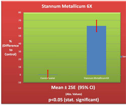 Stannum Metallicum 6X Germination Chart