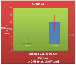 Sulfur 7X Germination Chart