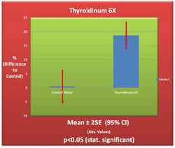 Thyroidinum 6X Germination Chart