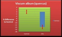 Viscum Album Validation Chart
