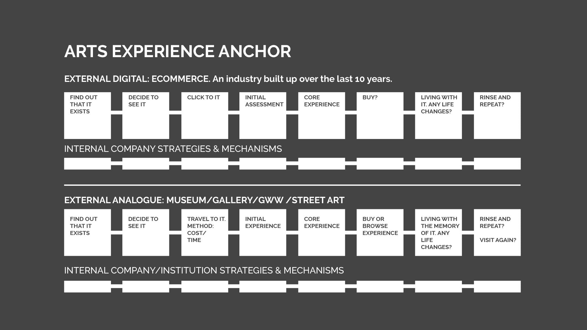The Art Experience Anchor