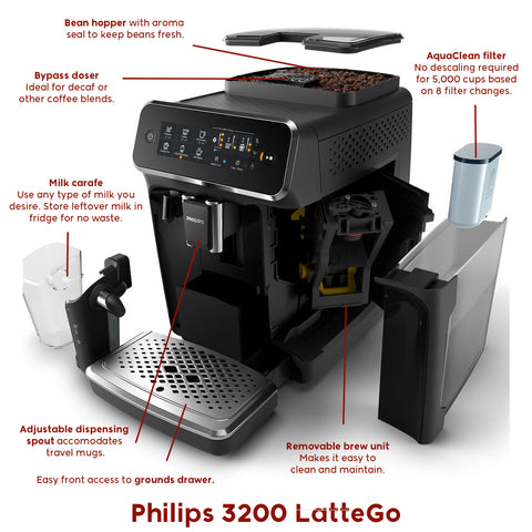 Philips 3200 LatteGo with features labelled