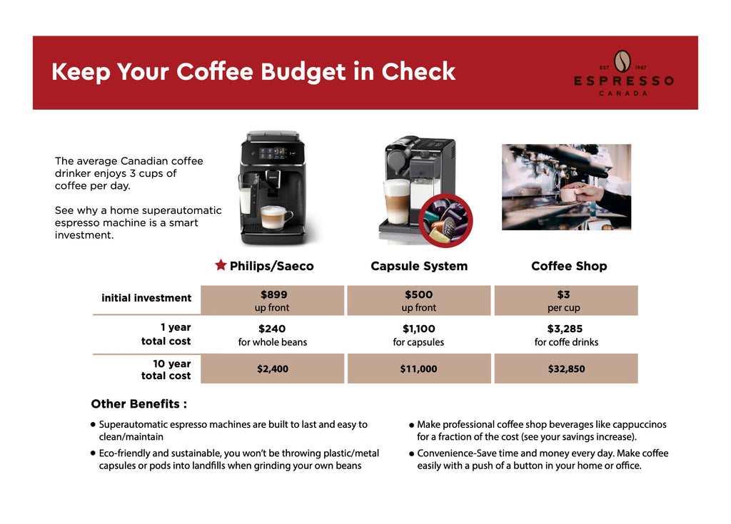 Espresso Canada Infographic Keep You Coffee Budget in Check