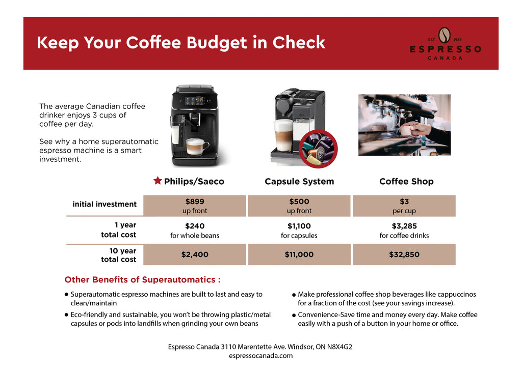 Inforgraphic developed by Espresso Canada comparing cost of coffee with various coffee machines